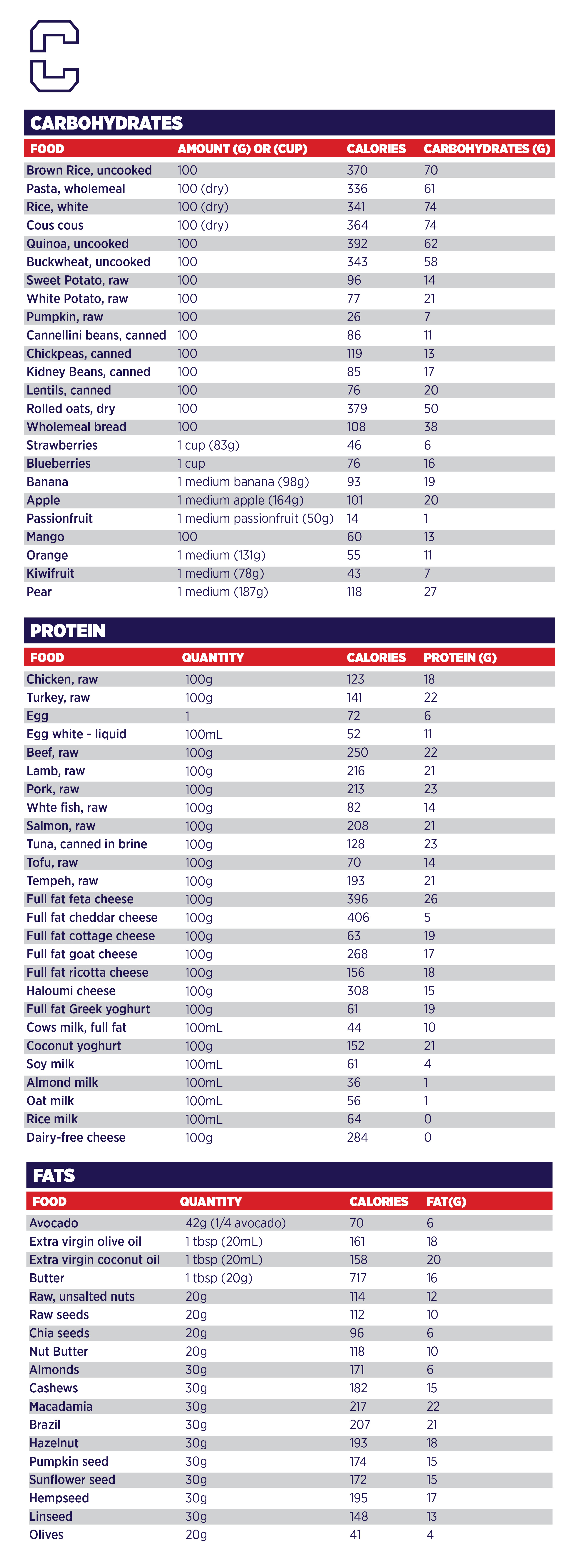 Adjust Your Calorie Intake Based On Your Workout Regime F45 Training